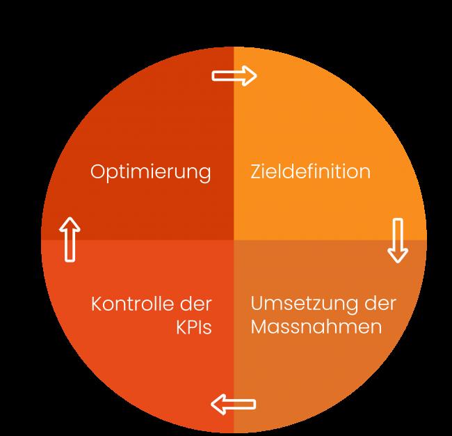 Optimierungskreislauf-Marketing